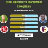 Oscar Hiljemark vs Charalambos Lykogiannis h2h player stats