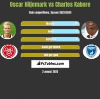 Oscar Hiljemark vs Charles Kabore h2h player stats