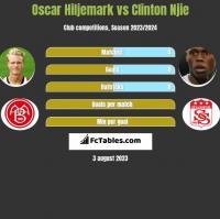 Oscar Hiljemark vs Clinton Njie h2h player stats