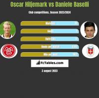 Oscar Hiljemark vs Daniele Baselli h2h player stats