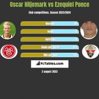 Oscar Hiljemark vs Ezequiel Ponce h2h player stats