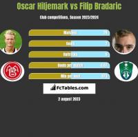 Oscar Hiljemark vs Filip Bradaric h2h player stats