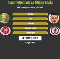 Oscar Hiljemark vs Filippo Costa h2h player stats