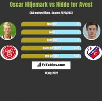 Oscar Hiljemark vs Hidde ter Avest h2h player stats