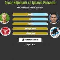 Oscar Hiljemark vs Ignacio Pussetto h2h player stats