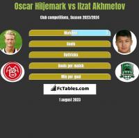 Oscar Hiljemark vs Ilzat Akhmetov h2h player stats