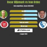 Oscar Hiljemark vs Ivan Ordec h2h player stats