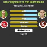 Oscar Hiljemark vs Ivan Radovanovic h2h player stats