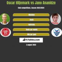 Oscar Hiljemark vs Jano Ananidze h2h player stats