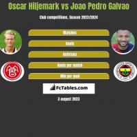 Oscar Hiljemark vs Joao Pedro Galvao h2h player stats