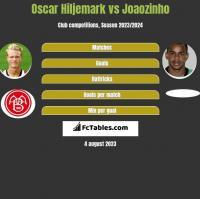 Oscar Hiljemark vs Joaozinho h2h player stats