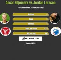 Oscar Hiljemark vs Jordan Larsson h2h player stats