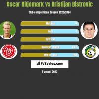 Oscar Hiljemark vs Kristijan Bistrovic h2h player stats