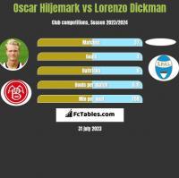 Oscar Hiljemark vs Lorenzo Dickman h2h player stats