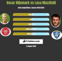 Oscar Hiljemark vs Luca Mazzitelli h2h player stats