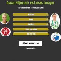 Oscar Hiljemark vs Lukas Lerager h2h player stats