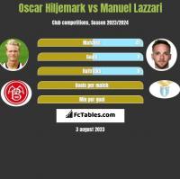 Oscar Hiljemark vs Manuel Lazzari h2h player stats