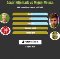 Oscar Hiljemark vs Miguel Veloso h2h player stats