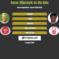 Oscar Hiljemark vs Ola Aina h2h player stats