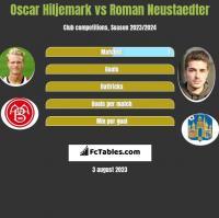 Oscar Hiljemark vs Roman Neustaedter h2h player stats