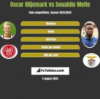 Oscar Hiljemark vs Souahilo Meite h2h player stats