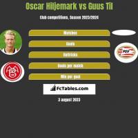Oscar Hiljemark vs Guus Til h2h player stats