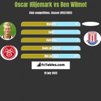 Oscar Hiljemark vs Ben Wilmot h2h player stats