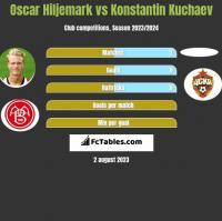 Oscar Hiljemark vs Konstantin Kuchaev h2h player stats