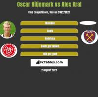 Oscar Hiljemark vs Alex Kral h2h player stats