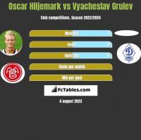 Oscar Hiljemark vs Vyacheslav Grulev h2h player stats