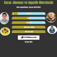 Oscar Jimenez vs Agustin Marchesin h2h player stats
