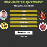 Oscar Jimenez vs Edgar Hernandez h2h player stats
