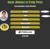 Oscar Jimenez vs Fredy Perez h2h player stats