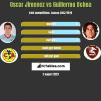 Oscar Jimenez vs Guillermo Ochoa h2h player stats