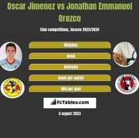 Oscar Jimenez vs Jonathan Emmanuel Orozco h2h player stats