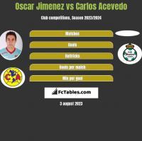 Oscar Jimenez vs Carlos Acevedo h2h player stats
