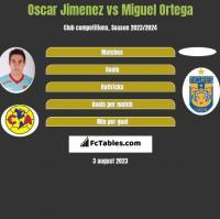 Oscar Jimenez vs Miguel Ortega h2h player stats