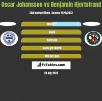 Oscar Johansson vs Benjamin Hjertstrand h2h player stats