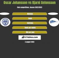 Oscar Johansson vs Bjarni Antonsson h2h player stats