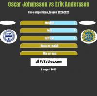 Oscar Johansson vs Erik Andersson h2h player stats