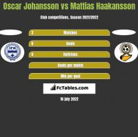 Oscar Johansson vs Mattias Haakansson h2h player stats
