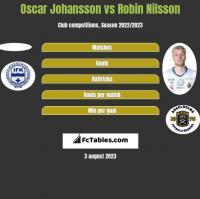 Oscar Johansson vs Robin Nilsson h2h player stats