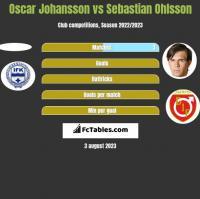 Oscar Johansson vs Sebastian Ohlsson h2h player stats