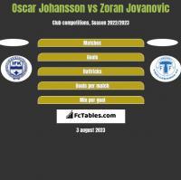 Oscar Johansson vs Zoran Jovanovic h2h player stats
