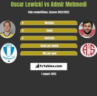 Oscar Lewicki vs Admir Mehmedi h2h player stats