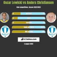 Oscar Lewicki vs Anders Christiansen h2h player stats