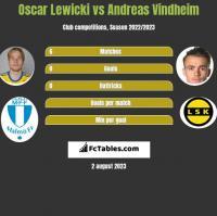 Oscar Lewicki vs Andreas Vindheim h2h player stats