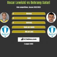 Oscar Lewicki vs Behrang Safari h2h player stats