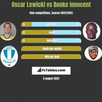 Oscar Lewicki vs Bonke Innocent h2h player stats