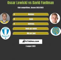 Oscar Lewicki vs David Faellman h2h player stats